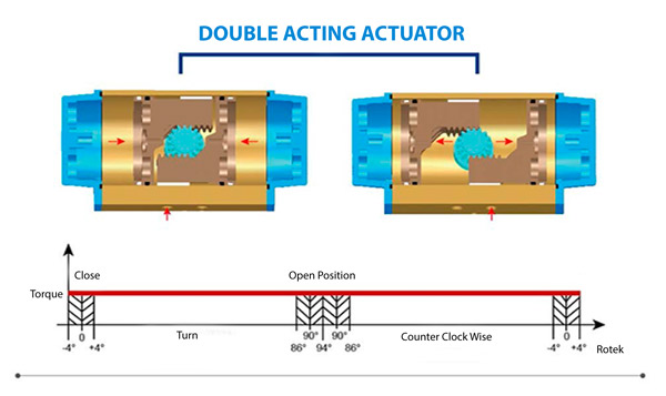 double-acting-actuator