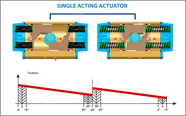 single-acting-actuator